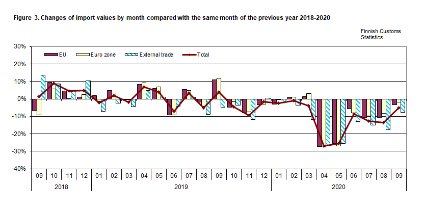 Figure 3. Changes of import values by month compared with the same month of the previous year 2018-2020
